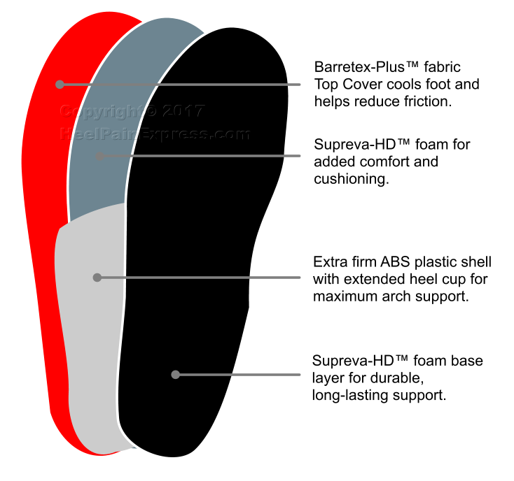 Redi-Thotics ULTRA insoles