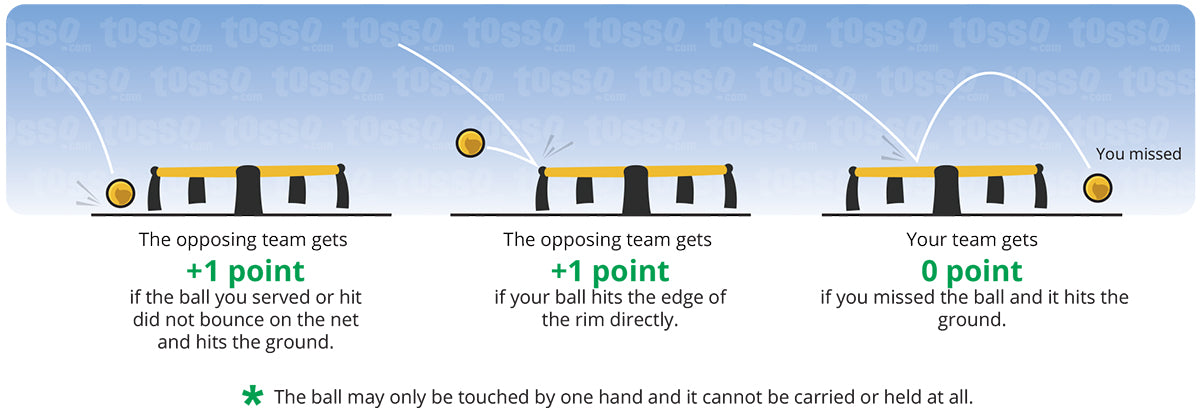 picture regarding Hand and Foot Rules Printable referred to as How in the direction of participate in Spikeball