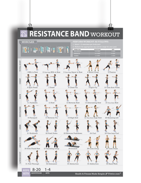 "Resistance Bands Workout Exercise Poster for Women 19""X27"" Laminated - FITWIRR SHOP"