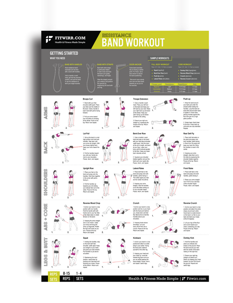 "Resistance Band Exercise Poster - Laminated 24""X36"" - FITWIRR SHOP"