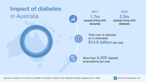 The impact of diabetes in Australia