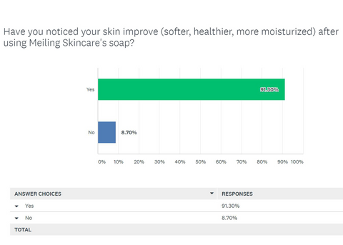skin care improvement survey results