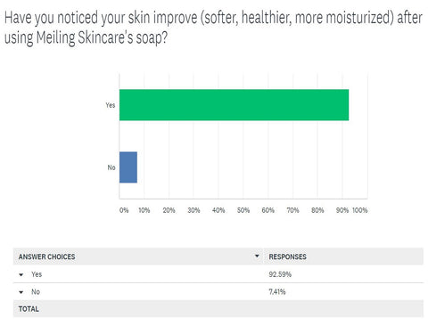 skin care soap survey