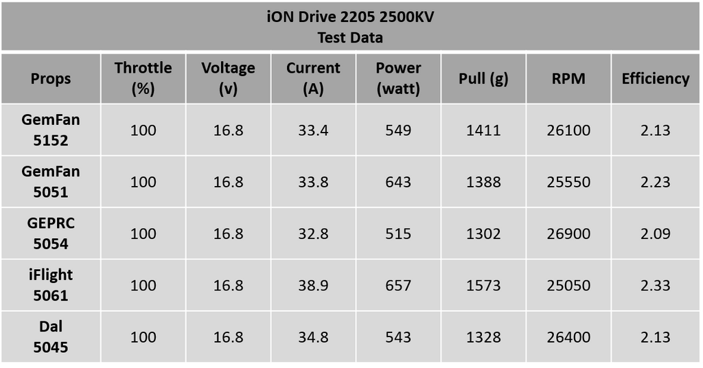 Total Rotor iON Drive 2205