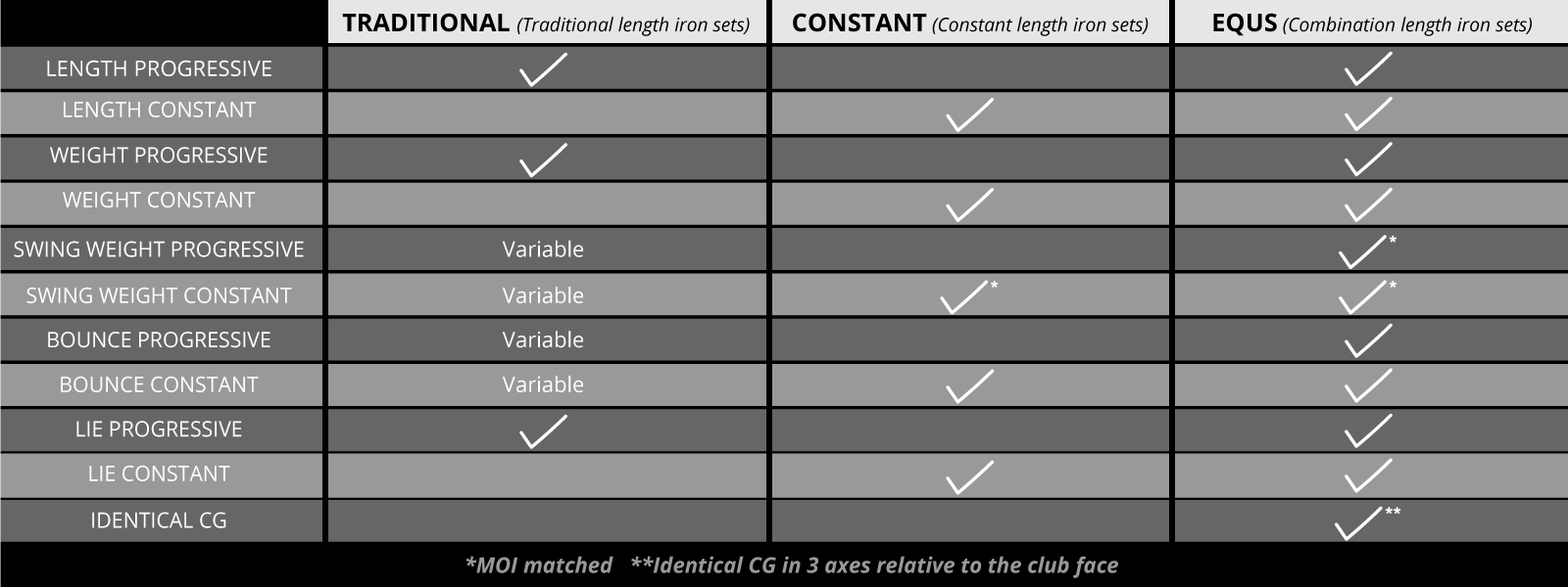 EQUS Golf Club Comparison to Traditional Clubs