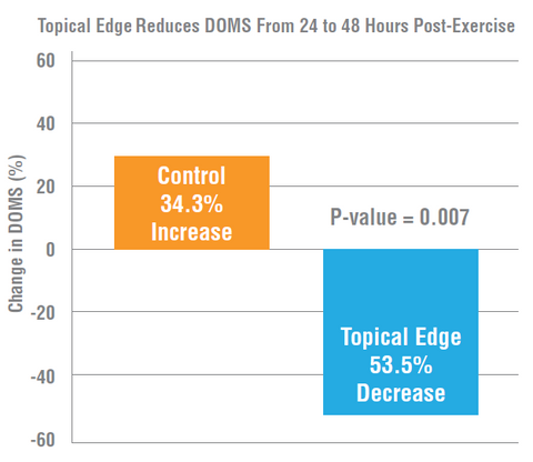 Graph of Amp Human Performance reducing DOMS