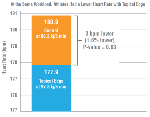 Graph showing Amp Human Performance achieving lower heart rates