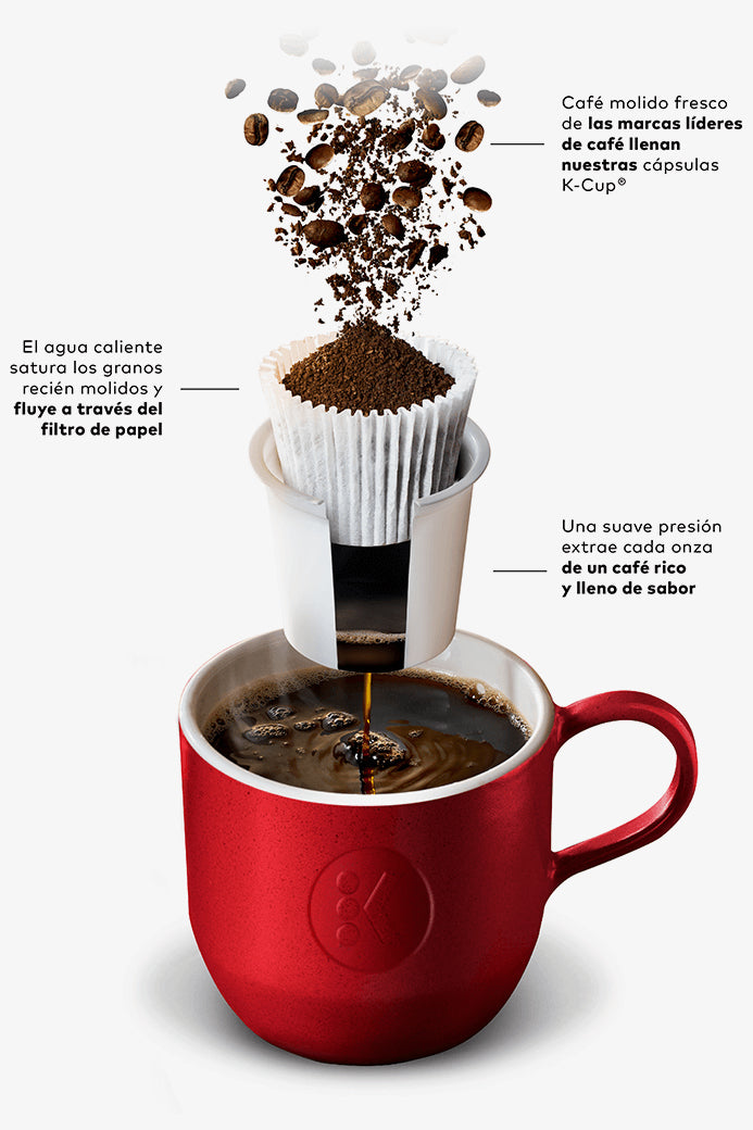 How K Cup Pod Works