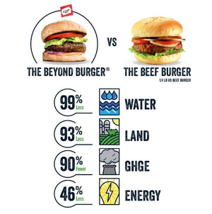 Beyond Meat Beyond Burger 226g – Vegan Pantry Brisbane