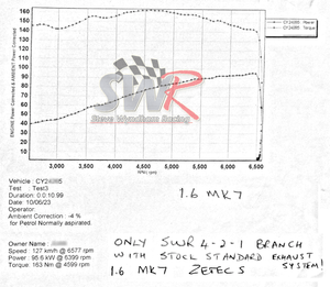 dyno graph power and torque gains for Ford Fiesta Mk7 performance exhaust manifold