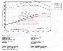 Load image into Gallery viewer, Dyno graph showing power and torque gains after fitting the SWR 4-2-1 Performance Exhaust Manifold and pre-mapped Unichip ECU to Fiesta ST150/XR4