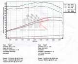 Dyno graph showing power and torque gains after fitting the SWR 4-2-1 Performance Exhaust Manifold and pre-mapped Unichip ECU to Fiesta ST150/XR4
