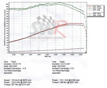 Load image into Gallery viewer, Dyno graph showing power and torque gains after fitting pre-mapped Unichip ECU to Fiesta ST150 that has the SWR 4-2-1 performance exhaust manifold fitted