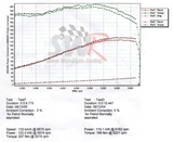 Dyno graph showing power and torque gains after fitting pre-mapped Unichip ECU to Fiesta ST150 that has the SWR 4-2-1 performance exhaust manifold fitted