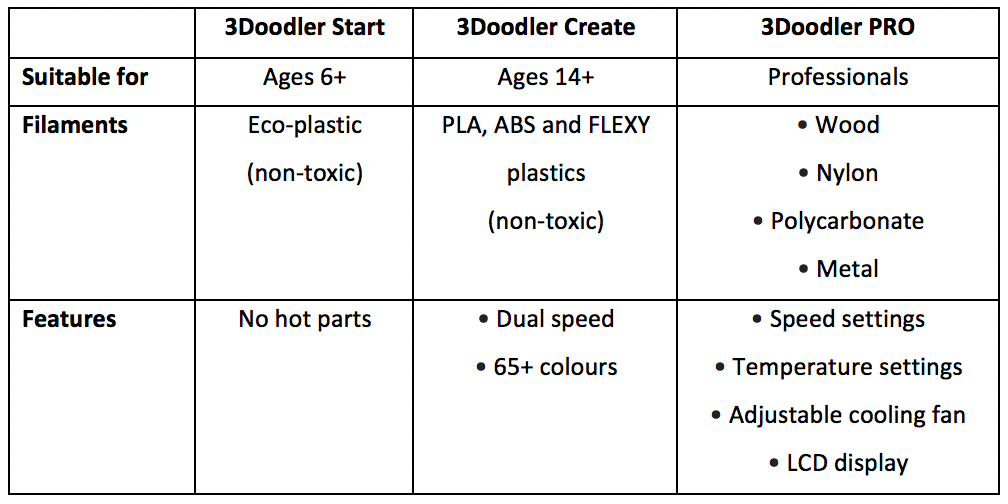3Doodler Comparison Table