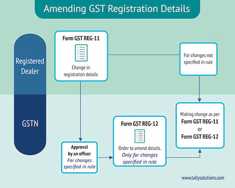 GST | Let us now understand how to:      Amend your registration details     Apply for cancellation of registration     Revoke your registration if it is cancelled  Amending Your Registration Details      Any change in details furnished at the time of registration must be submitted within 15 days from the date of such changes in Form GST REG-11.     Specific changes in Form GST REG-11 relating to the name of the business, partner details, managing committee, and so on, require approval from an officer. After verification, an approval order by the officer is sent in Form GST REG-12 to amend the details.     Changes in business details that result in change of PAN number of the registered tax payer, require a fresh registration in Form GST REG-01.  Amending GST Registration Applying for Cancellation of Registration      A registered taxable person seeking cancellation of registration, should submit Form GST REG-14 along with details of closing stock and other relevant documents.     Within 7 days, a notice in Form GST REG-15 is issued to the taxable person to show cause with reason for such cancellation.     After verification and approval by an officer, cancellation order in  Form GST REG-16 is issued within 30 days from the date of receipt of Form GST REG-15 or date of show cause.  How to Cancel GST Registration  A taxable person who has voluntarily registered is allowed to apply for cancellation only after completion of 1 year of registration. An officer determines the effective date of cancellation after directing the taxable person to clear any tax arrears and penalty, if any. Revoking a Cancelled Registration      In case the registration is cancelled by an officer, a taxable person can apply for revocation by submitting Form GST REG-17 within 30 days from date of cancellation order.     If the officer requires additional details or clarification, Form GST REG-3 is issued within 3 working days.     The taxable person then needs to respond by providing requisite details in Form GST REG-4 (within 7 working days).     If the officer is satisfied, the cancellation is revoked by issuing an order in Form GST REG-18 within 30 days from date of such application.     If the officer is not satisfied, the revocation application is rejected in Form GST REG-5. Prior to this rejection, the taxable person will be issued a show cause notice in Form GST REG-19 and hearing.  Revoke Cancelled GST Registration