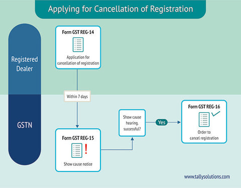 Let us now understand how to:      Amend your registration details     Apply for cancellation of registration     Revoke your registration if it is cancelled  Amending Your Registration Details      Any change in details furnished at the time of registration must be submitted within 15 days from the date of such changes in Form GST REG-11.     Specific changes in Form GST REG-11 relating to the name of the business, partner details, managing committee, and so on, require approval from an officer. After verification, an approval order by the officer is sent in Form GST REG-12 to amend the details.     Changes in business details that result in change of PAN number of the registered tax payer, require a fresh registration in Form GST REG-01.  Amending GST Registration Applying for Cancellation of Registration      A registered taxable person seeking cancellation of registration, should submit Form GST REG-14 along with details of closing stock and other relevant documents.     Within 7 days, a notice in Form GST REG-15 is issued to the taxable person to show cause with reason for such cancellation.     After verification and approval by an officer, cancellation order in  Form GST REG-16 is issued within 30 days from the date of receipt of Form GST REG-15 or date of show cause.  How to Cancel GST Registration  A taxable person who has voluntarily registered is allowed to apply for cancellation only after completion of 1 year of registration. An officer determines the effective date of cancellation after directing the taxable person to clear any tax arrears and penalty, if any. Revoking a Cancelled Registration      In case the registration is cancelled by an officer, a taxable person can apply for revocation by submitting Form GST REG-17 within 30 days from date of cancellation order.     If the officer requires additional details or clarification, Form GST REG-3 is issued within 3 working days.     The taxable person then needs to respond by providing requisite details in Form GST REG-4 (within 7 working days).     If the officer is satisfied, the cancellation is revoked by issuing an order in Form GST REG-18 within 30 days from date of such application.     If the officer is not satisfied, the revocation application is rejected in Form GST REG-5. Prior to this rejection, the taxable person will be issued a show cause notice in Form GST REG-19 and hearing.  Revoke Cancelled GST Registration | GST | Hindustan Steel Suppliers