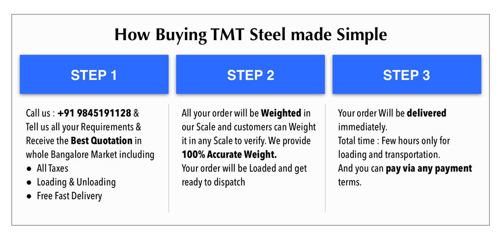TMT Steel | How to Buy TMT Steel | TMT Steel Bars | Buy TMT Steel Online | Buy TMT Steel at Low Price in Bangalore | Iron and Steel Dealers | Buy TMT Steel Online | TMT | Steel | Bars | TMT steel at wholesale Price | TMT with Free Dellivery | TMT Steel Dealers | Buy TMT steel Online