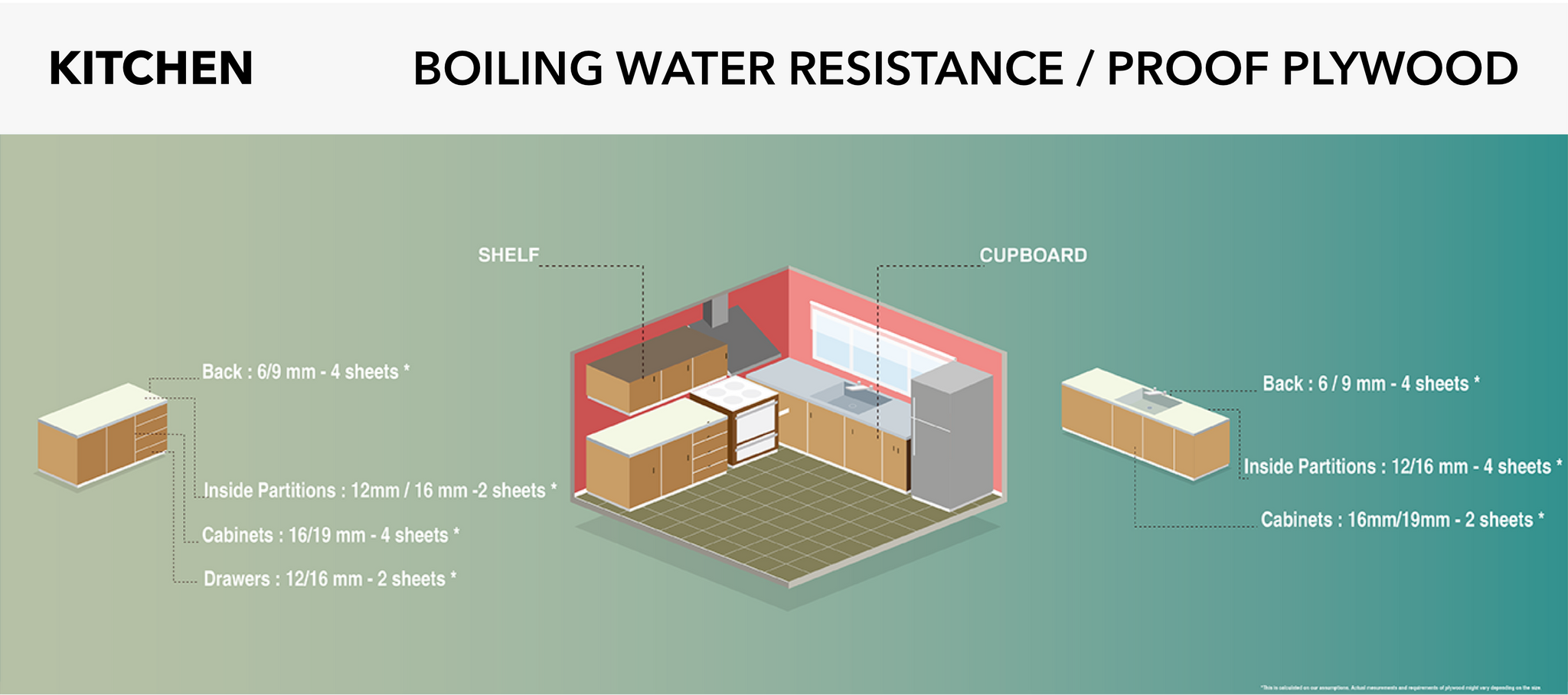 PLYWOOD FOR KITCHEN | BWR GRADE PLYWOOD | BOILING WATER RESISTANCE PLYWOOD | PLYWOOD