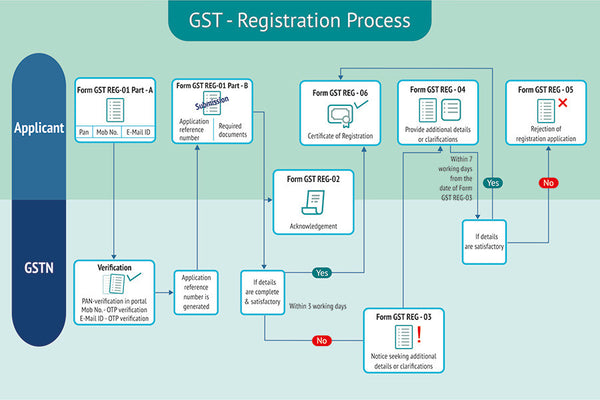 In the post titled Registered Dealer? Learn How to Transition to GST,  we discussed the essentials of GST registration, and the forms needed for existing dealer registration. In this post, we will understand the registration process for new business registrations. Liability for Registration in GST Region 	Aggregate Turnover North East India + Sikkim, J&K, Himachal Pradesh and Uttarakhand 	Rs 10 Lakhs Rest of India 	Rs 20 Lakhs    If you are a regular dealer or a composite tax payer, you need to do the following for GST registration:      Fill Part-A of Form GST REG-01. Provide your PAN, mobile number, and E-mail ID, and submit the form.     The PAN is verified on the GST Portal. Mobile number, and E-mail ID are verified with a one-time password (OTP).     You will receive an application reference number on your mobile and via E-mail.     Fill Part- B of Form GST REG-01 and specify the application reference number you received. Attach other required documents and submit the form.  Following is the list of documents to be uploaded –         Photographs: Photographs of proprietor, partners, managing trustee, committee etc. and authorized signatory         Constitution of taxpayer : Partnership deed, registration certificate or other proof of constitution         Proof of principal / additional place of business :             For own premises – Any document in support of the ownership of the premises like latest property tax receipt or Municipal Khata copy or copy of electricity bill.             For rented or leased premises – copy of rent / lease agreement along with owner's (landlord) documents like latest property tax receipt or Municipal Khata copy or copy of electricity bill.         Bank account related proof : Scanned copy of the first page of bank pass book or bank statement         Authorization forms: For each authorized signatory, upload authorization copy or a copy of resolution of managing committee or board of directors in the prescribed format.     If additional information is required, Form GST REG-03 will be issued to you. You need to respond in Form GST REG-04 with required information within 7 working days from the date of receipt of Form GST REG-03.     If you have provided all required information via Form GST REG-01 or Form GST REG-04, a certificate of registration in Form GST REG-06 will be issued within 3 days from date of receipt of Form GST REG-01 or Form GST REG-04.     If the details submitted are not satisfactory, the registration application is rejected using Form GST REG-05.  New GST Registrations GST Registration Forms for Other Stakeholders Form No. 	Form Type Form GST REG-07 	Application for Registration as Tax Deductor or Tax Collector at Source Form GST REG-08 	Order of Cancellation of Application for Registration as Tax Deductor or Tax Collector at Source Form GST REG-09 	Application for Allotment of Unique ID to UN Bodies/Embassies Form GST REG-10 	Application for Registration for Non Resident Taxable Person | GST | Hindustan Steel Suppliers