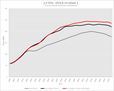 2.0 TFSI Stock vs Stage 1 Power Graph