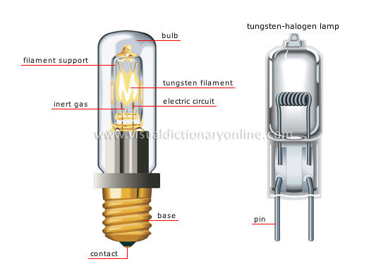 Halogen Light Bulbs Explained