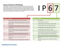 IP Ratings Explained