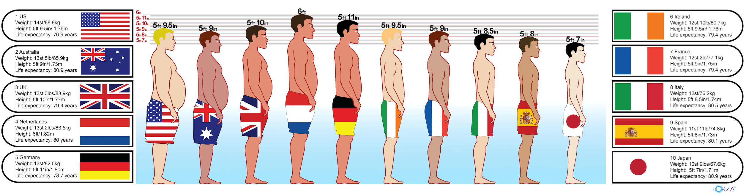 Average height for a us man