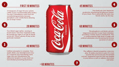 See What Happens 60 Minutes After Drinking A Can Of Coke