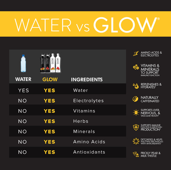 GLOW Beverages Water vs GLOW