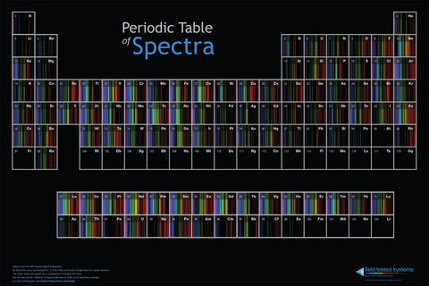 Periodic Table of Spectra on metal