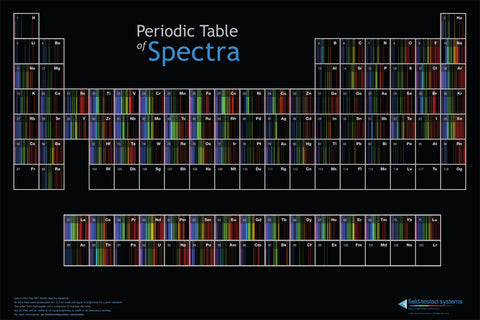 Periodic Table of Spectra Poster - International version (not laminated)