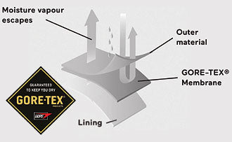 How Gore-tex Works