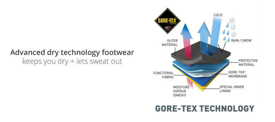 GORE-TEX guaranteed to keep you dry