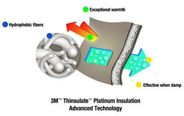 how thermal fibres work by trapping warm air