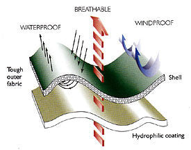 waterproof breathable sandwich feature explained showing rain water and water vapour released