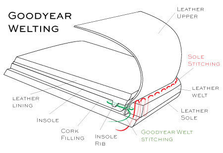goodyear welting diagram for shoes and boots