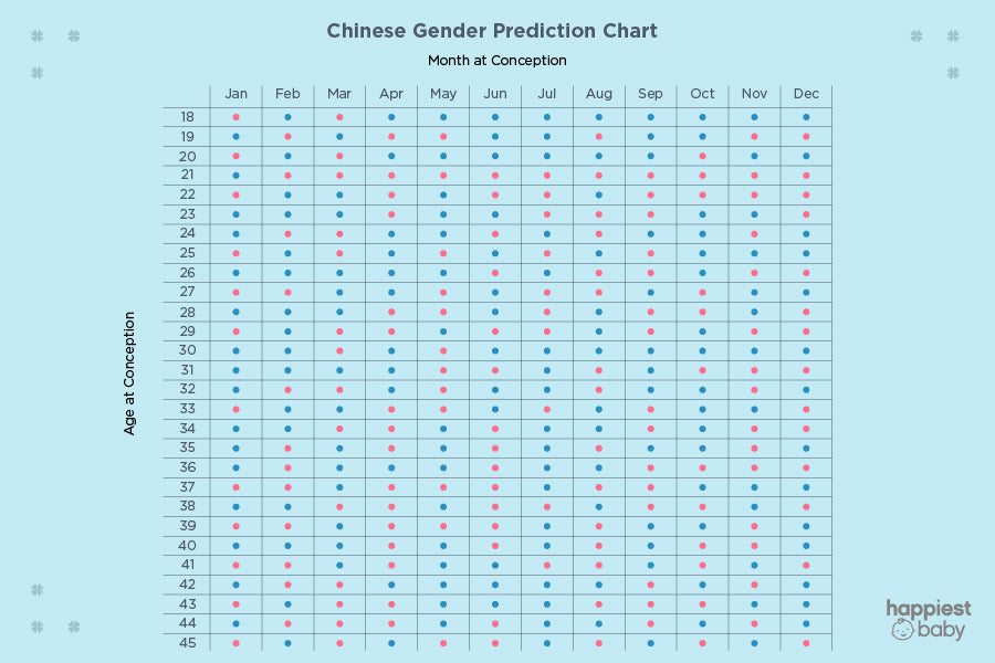 Chinese Gender Prediction