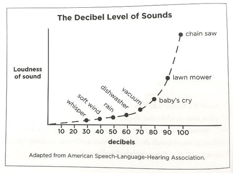 White Noise At 50 DB Offers Absolutely No Benefit For Your Babys Sleep Sound Doesnt Start Boosting Until It Gets To 60 65