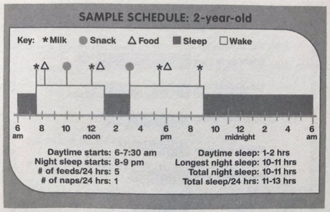 (You can expect your 2-year-old to nap about 2 hours a day and your  3-year-old to nap 1 hour a day.)