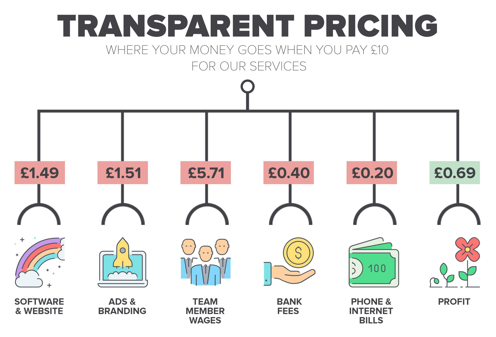 Transparent Prices
