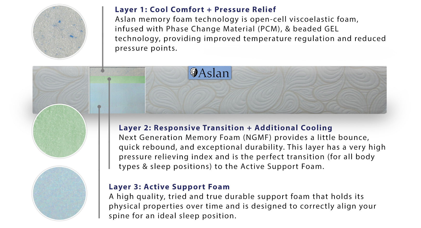 Aslan Advanced Memory Foam Mattress