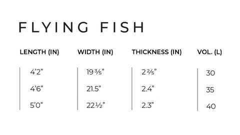 FLYING FISH V1 Tech Chart