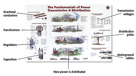 Fundamentals of T&D (Wall Chart)