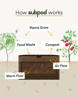 Subpod composting diagram