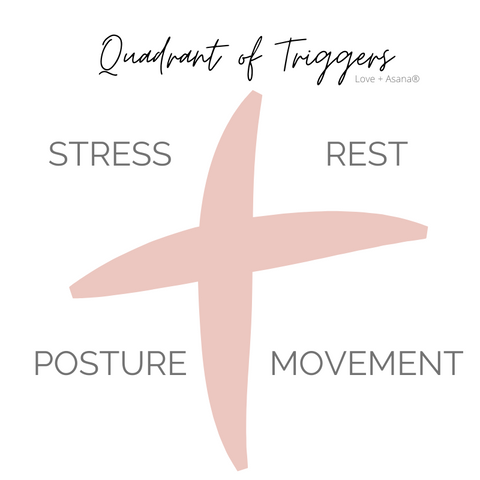 Tiffany Lord's quadrant of migraine triggers for yoga