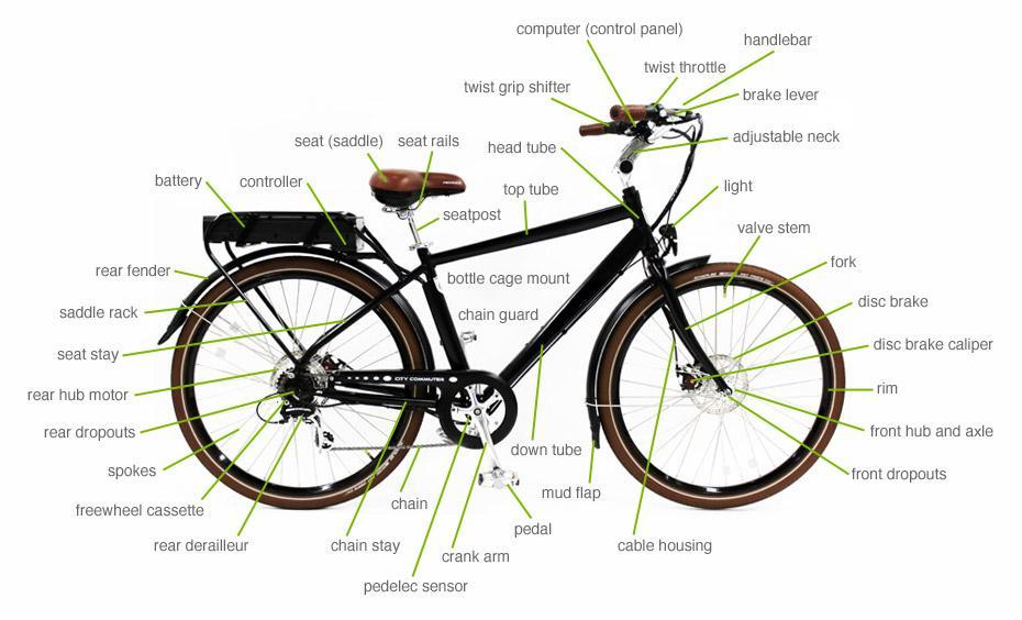 Electric Bicycle Parts and Terminology from A-Z!