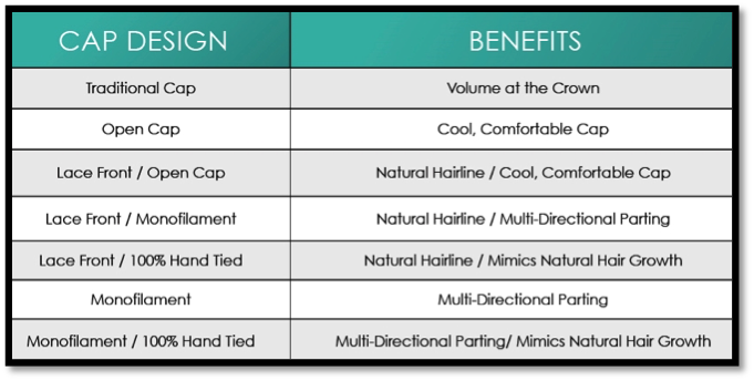 Cap Design & Benefits