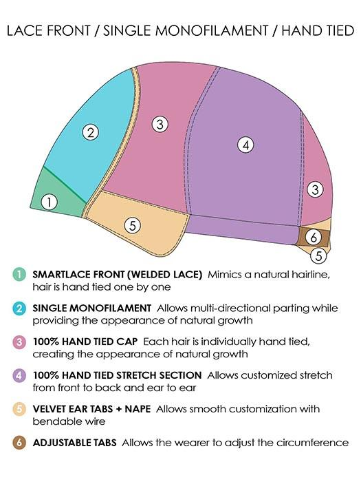 Cap Construction | Lace Front, Single Mono, Hand-Tied
