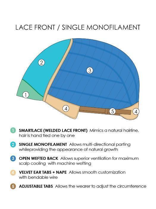 LACE FRONT | SINGLE MONOFILAMENT | CAP CONSTRUCTION
